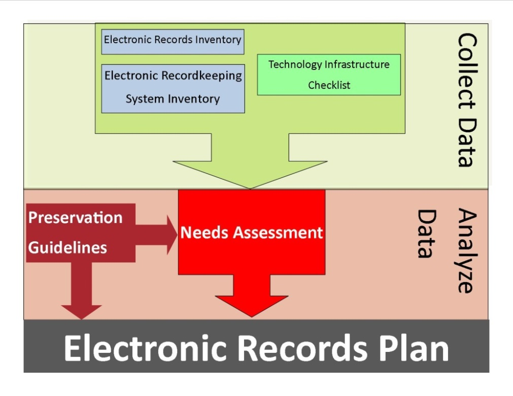 electronic records plan visualization